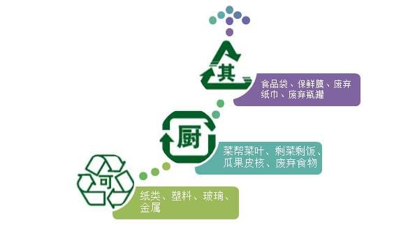 北京垃圾分类标准