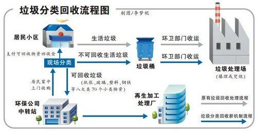 垃圾分类回收流程图