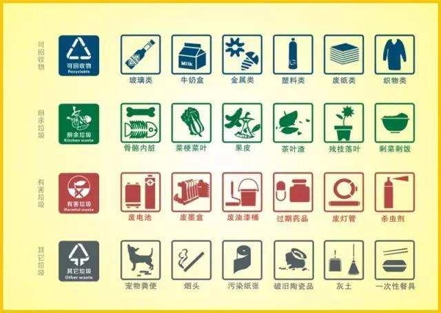 苏州垃圾分类指导图