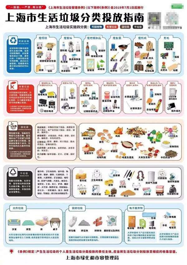 上海干湿垃圾分类明细表