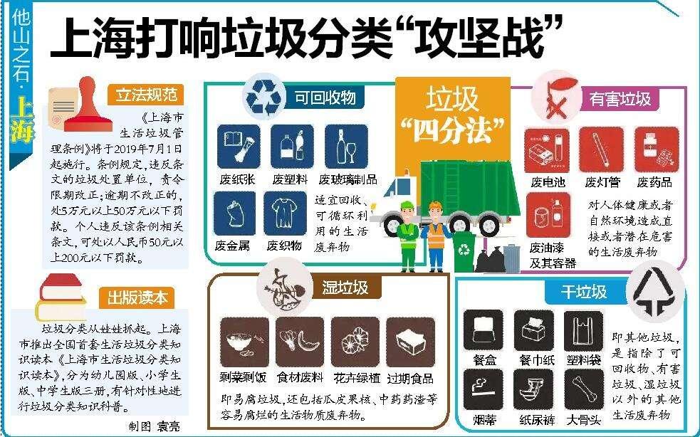 上海打响垃圾分类攻坚战