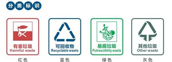 全民共创全国文明城市,垃圾分类标识