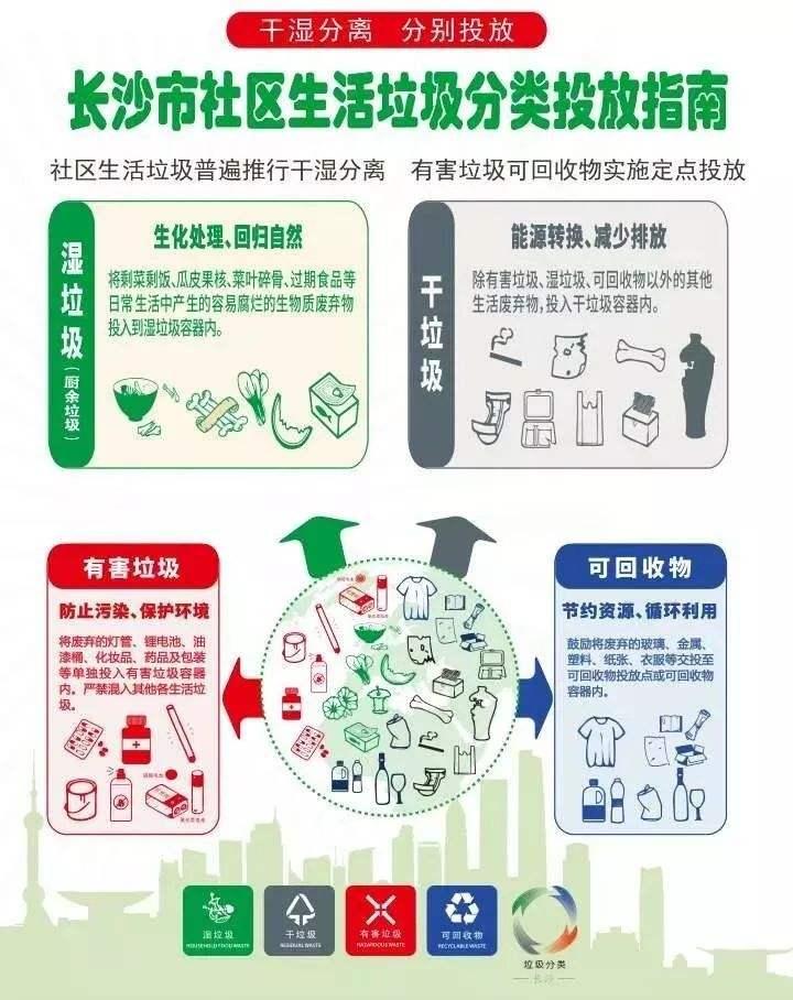 长沙市社区生活垃圾分类投放指南