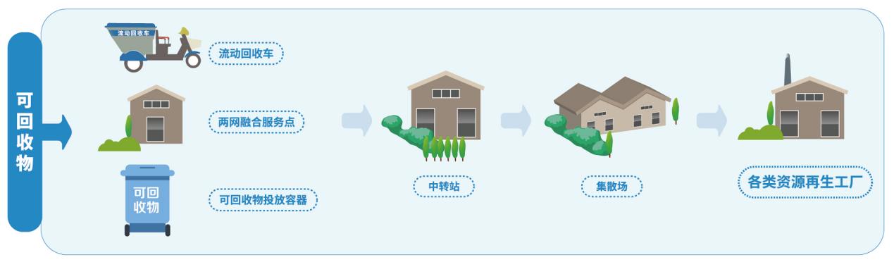 分类后的垃圾去哪了,垃圾分类可回收物分类后的处理方式
