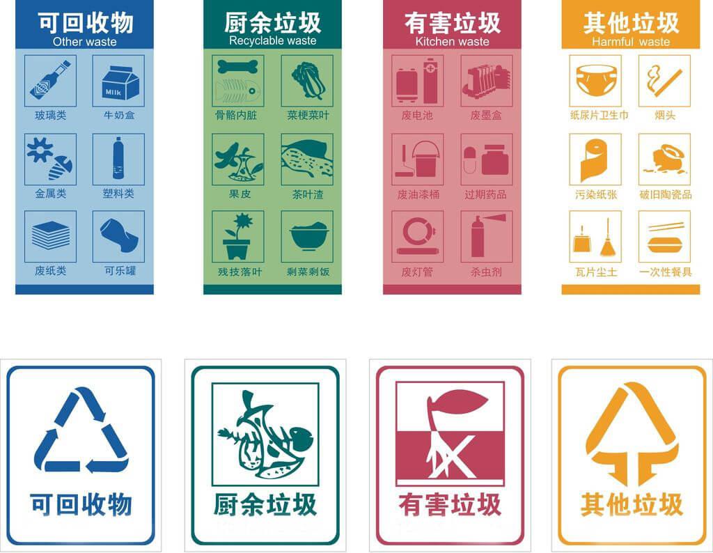 垃圾分类新标准图标,垃圾分类最新标准分类方法