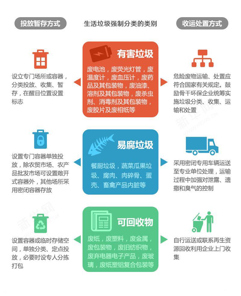 广州全面启动整体推进城乡生活垃圾强制分类工作