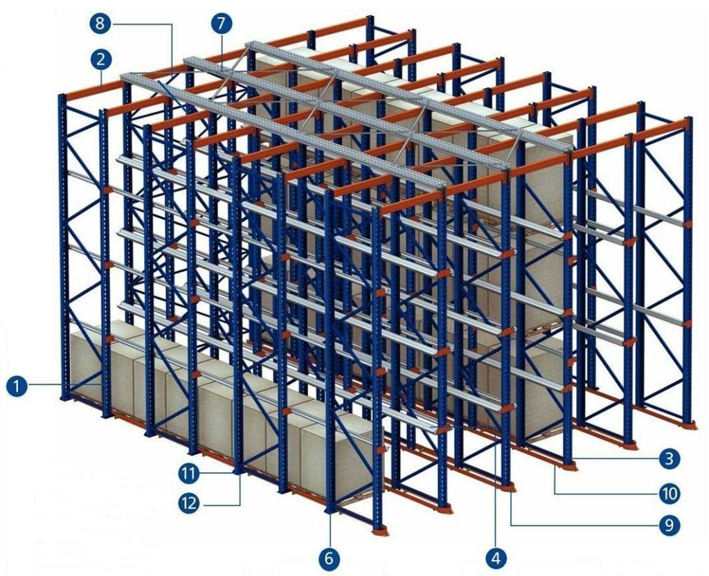 贯通式货架结构解析
